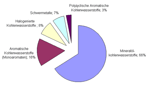 Differenzierung der bisherigen Sanierungsfälle nach Schadstoffgruppen auf Altlastenflächen des Bundes (BMVBW 2000)